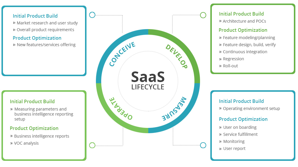 saas application